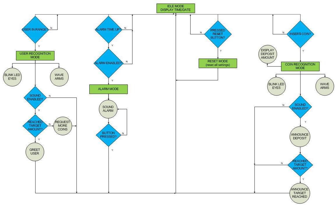 robot bank operationflow chart diagram of other interfaces